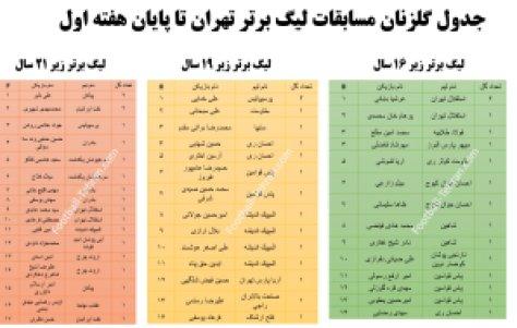 جدول گلزنان مسابقات لیگ برتر تهران تا پایان هفته اول