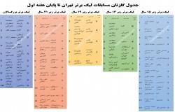 جدول گلزنان مسابقات لیگ برتر تهران تا پایان هفته پنجم