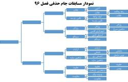 جدول مسابقات جام حذفی فصل 96