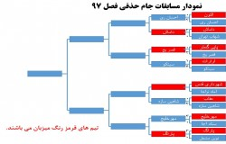 مشخص شدن تیم های میزبان مرحله دوم جام حذفی