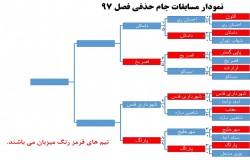 اعلام میزبانی مرحله نیمه نهایی مسابقات جام حذفی